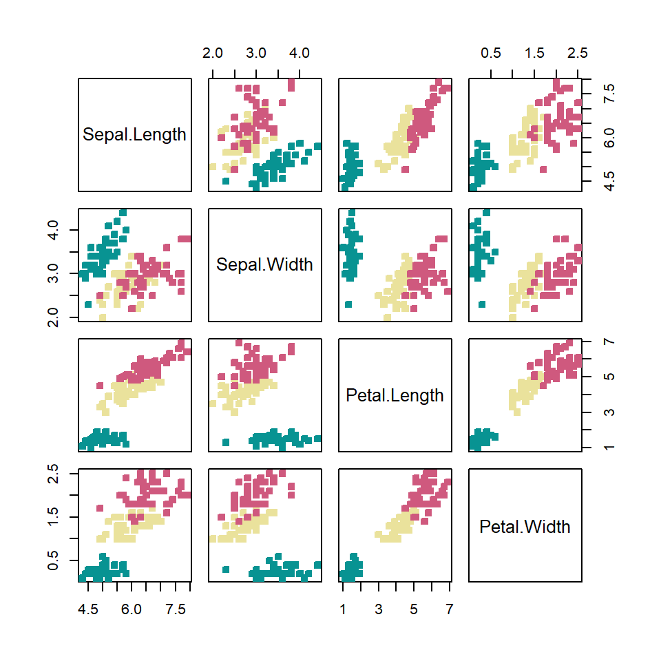 pairs function in R