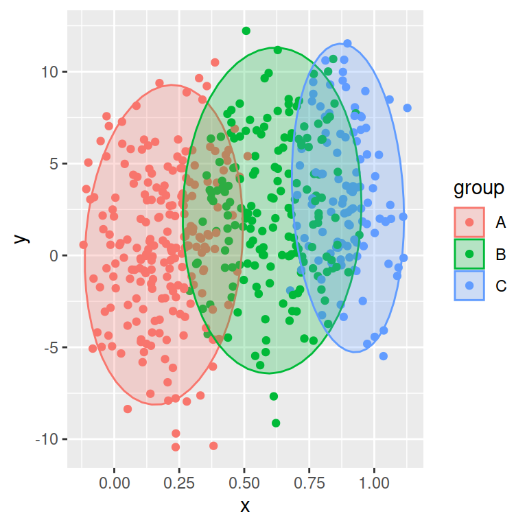 Scatter plot with ellipses in ggplot2