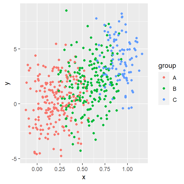 Scatter plot by group in ggplot2