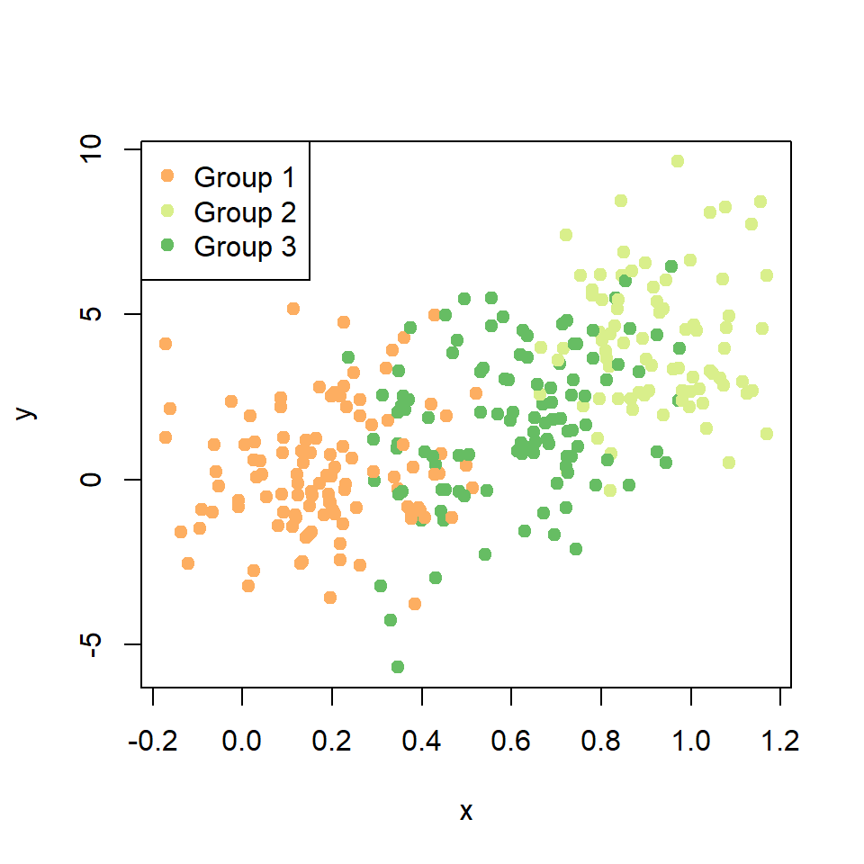 Scatter plot by group in R