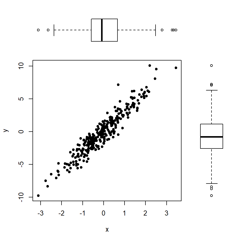 Scatter plot with marginal box plots in R