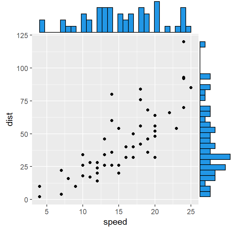 Scatter plot with marginal histograms in ggplot2