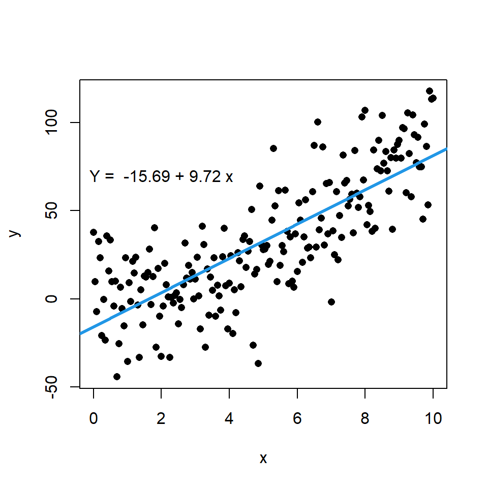 Scatter plot with regression line or curve in R