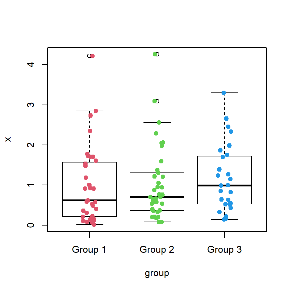 Adding points to box plots in R