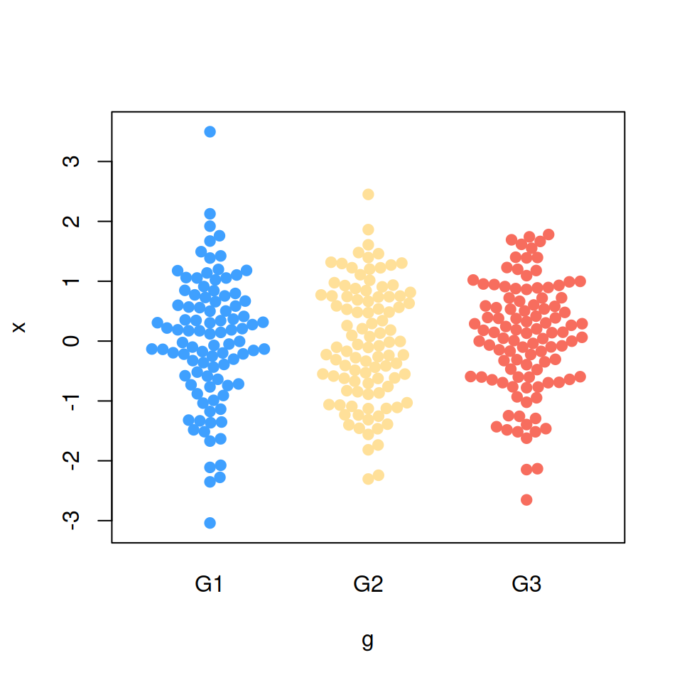 Beeswarm in R