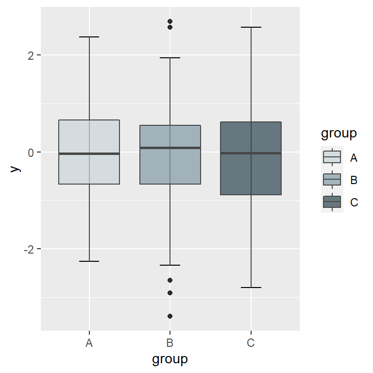 Box plot by group in ggplot2