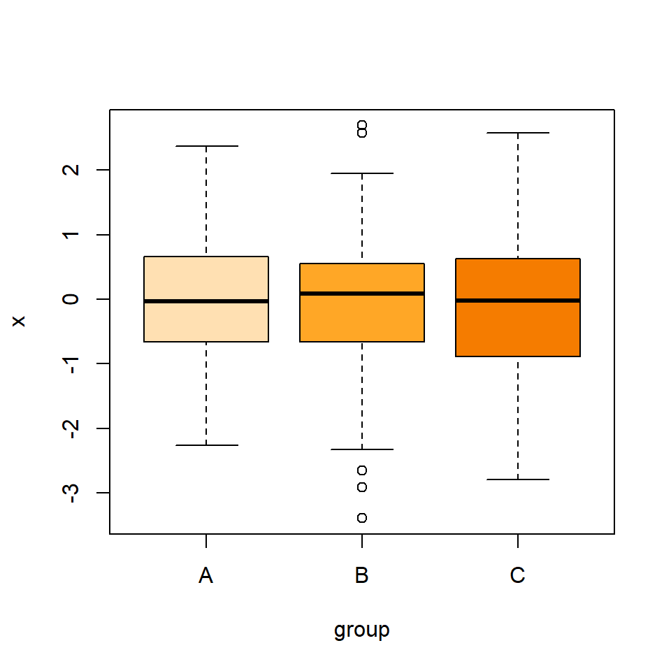 Box plot by group in R