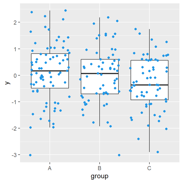Box plot with jittered data points in ggplot2