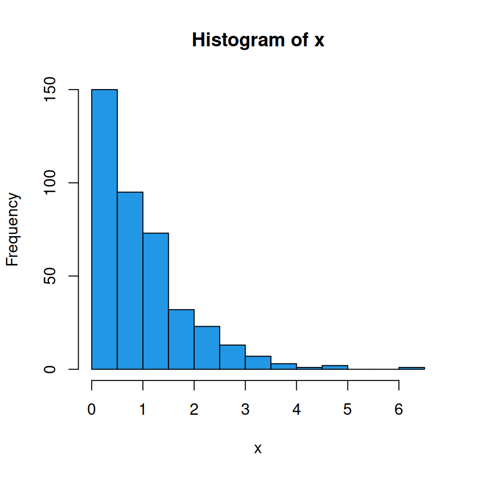 Frequency histogram in R