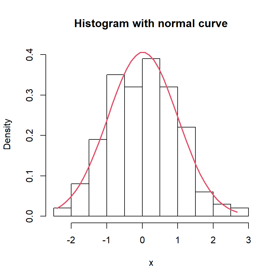 Histogram with density curves in R
