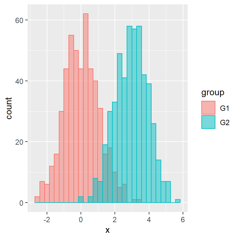 Histogram by group in ggplot2