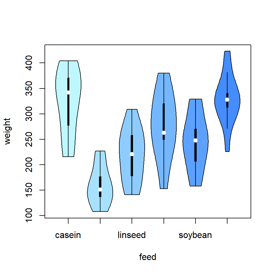 Violin plot by group in R