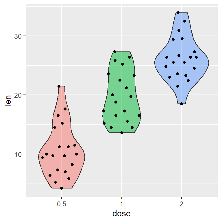Violin plot with data points in ggplot2