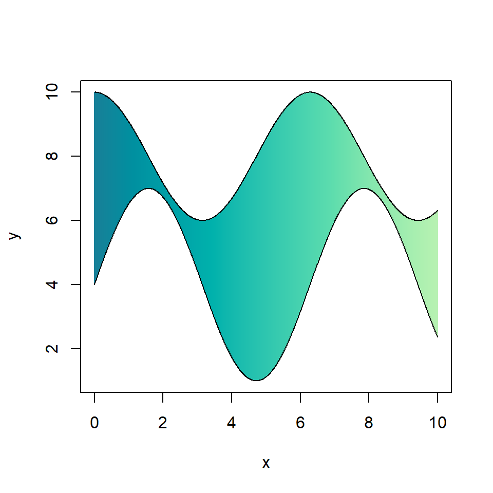 Plot with shaded area between lines in R