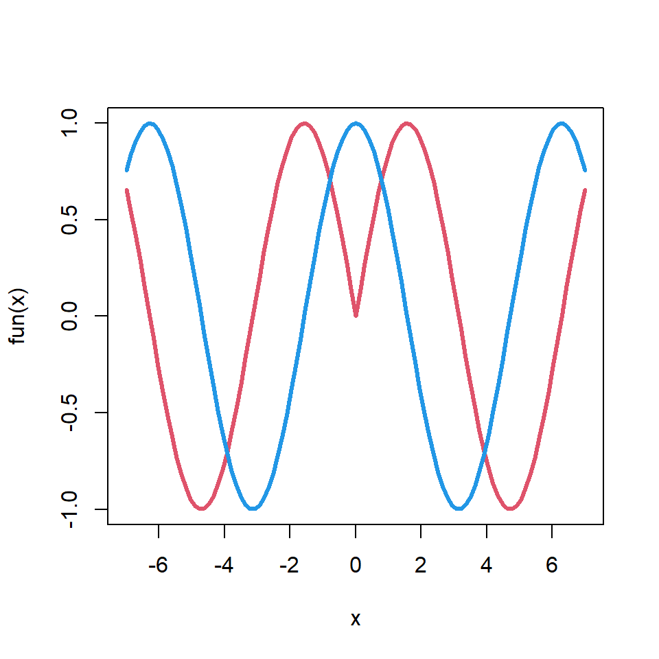 Drawing functions in R with the curve function