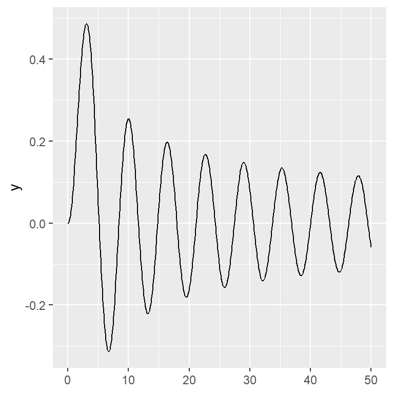 Drawing functions in ggplot2 with geom_function