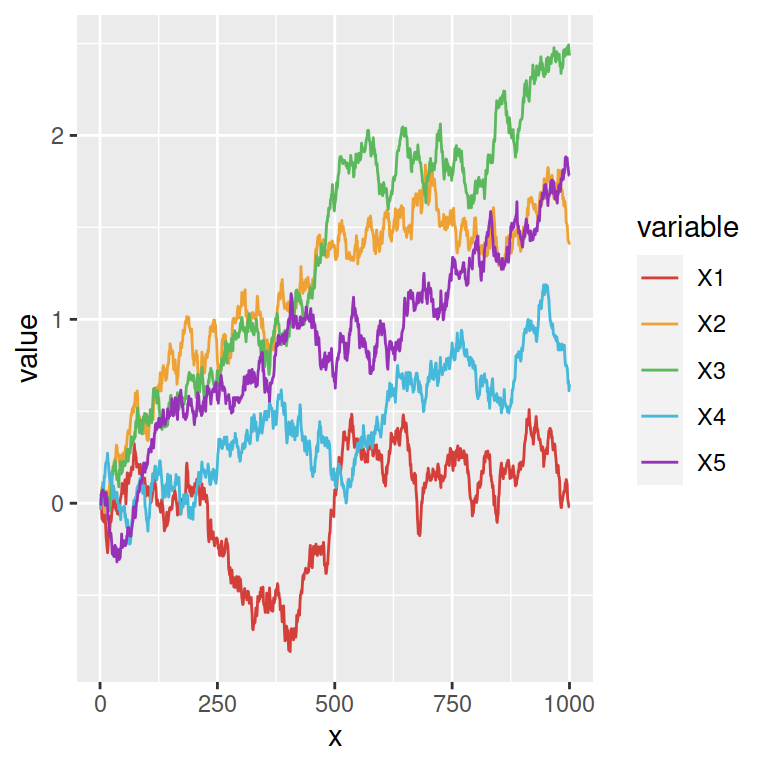 Line graph with multiple lines in ggplot2