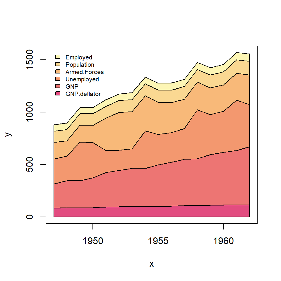 Stacked area plot in R