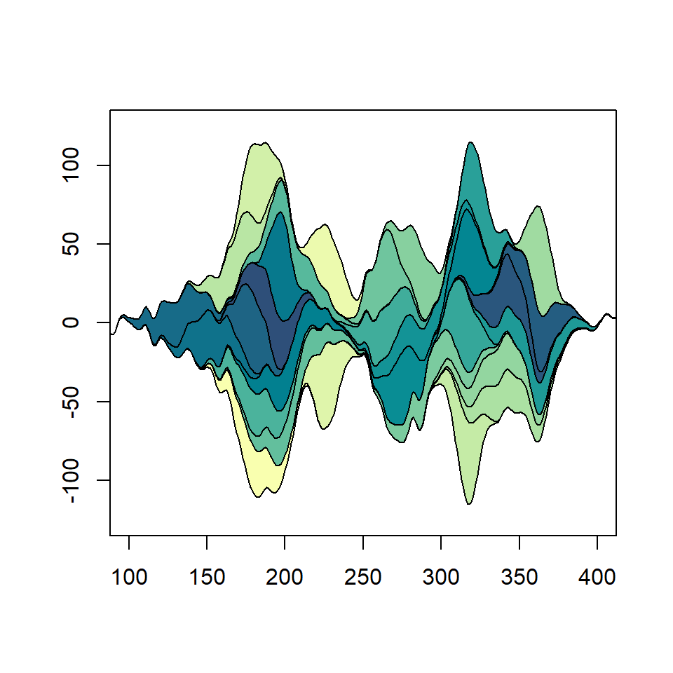 Streamgraph in R