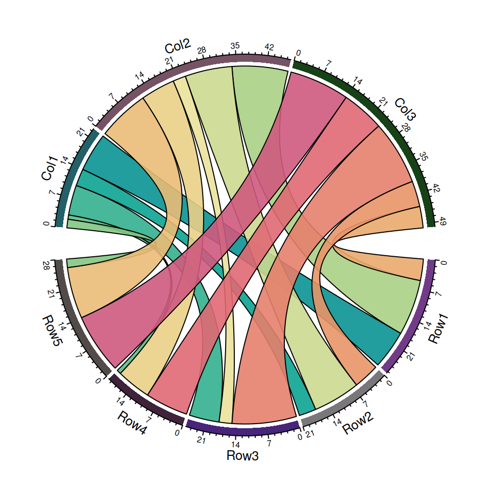 Chord diagram in R with circlize