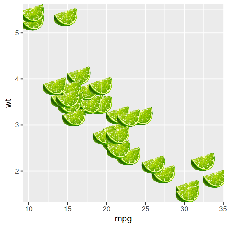 geom_lime and geom_pint