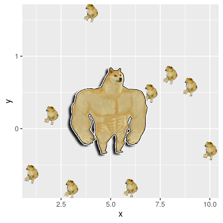 Adding dogs to ggplot2 with ggdogs