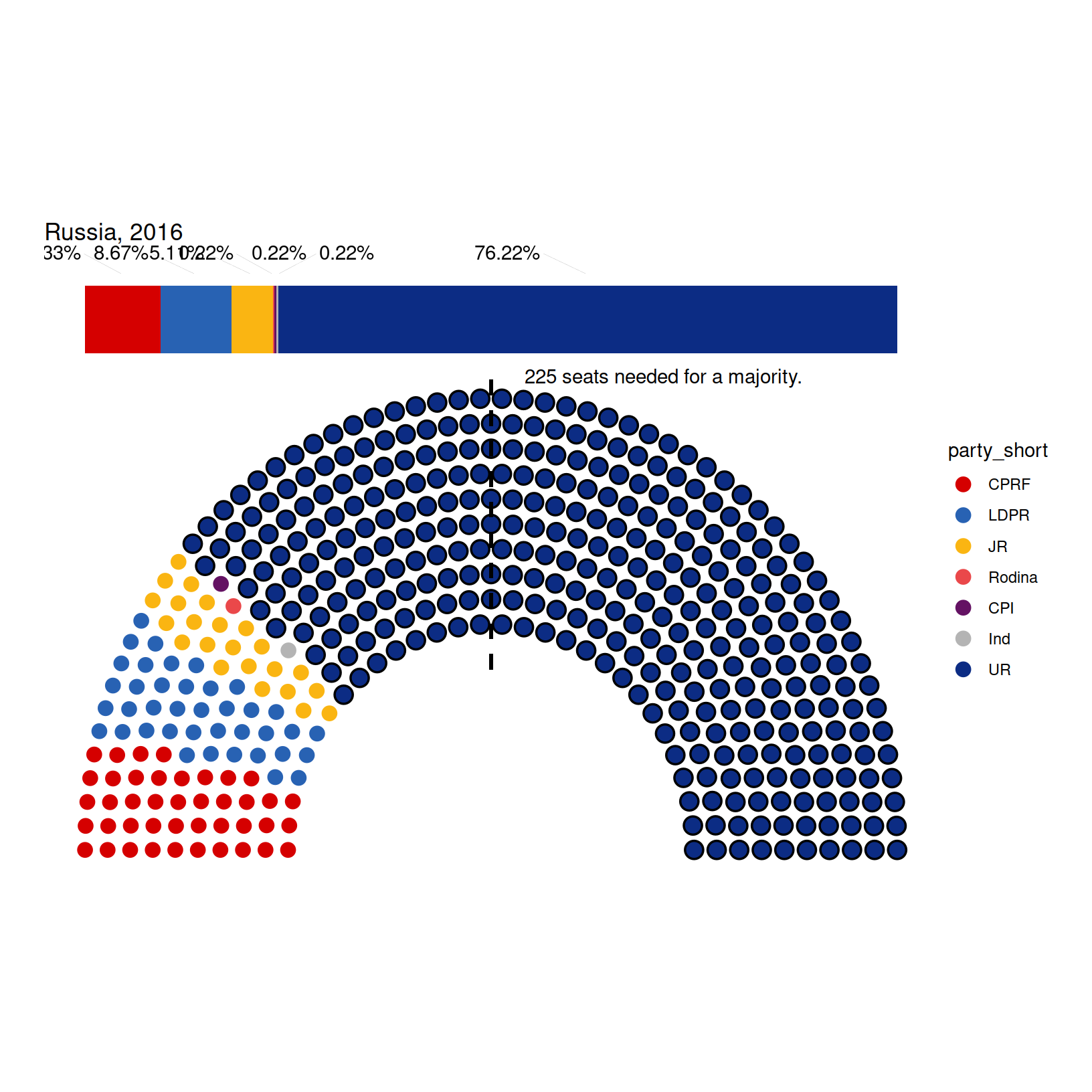 Parliament diagram in ggplot2 with ggparliament