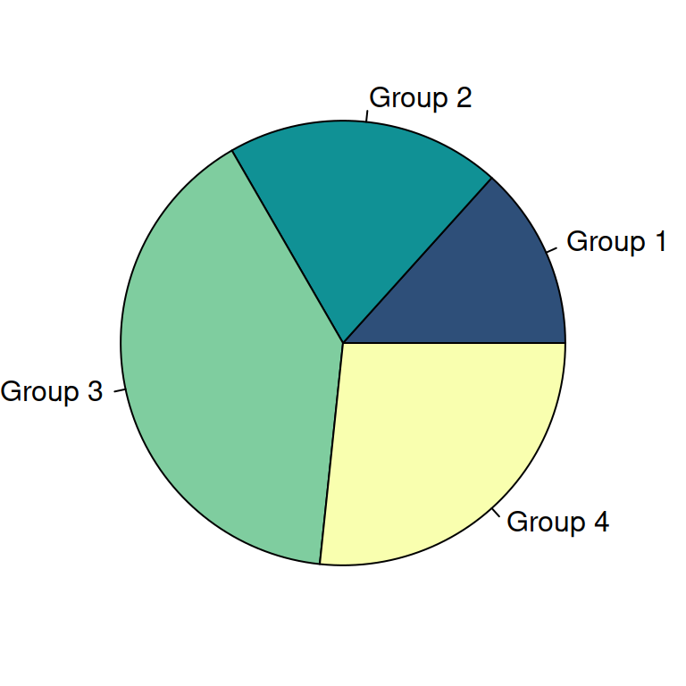 Pie chart with categorical data in R