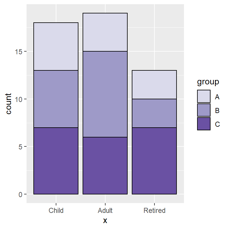 Stacked bar chart in ggplot2