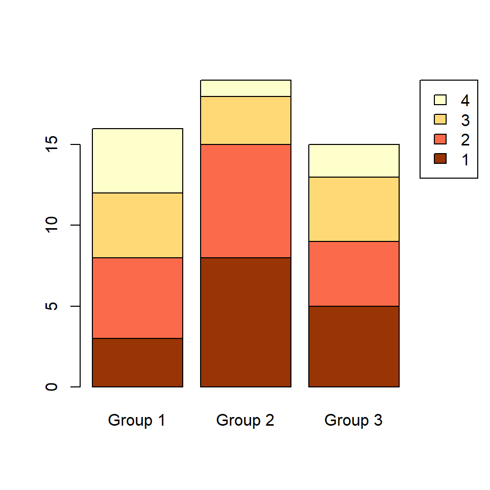 Stacked bar graph in R