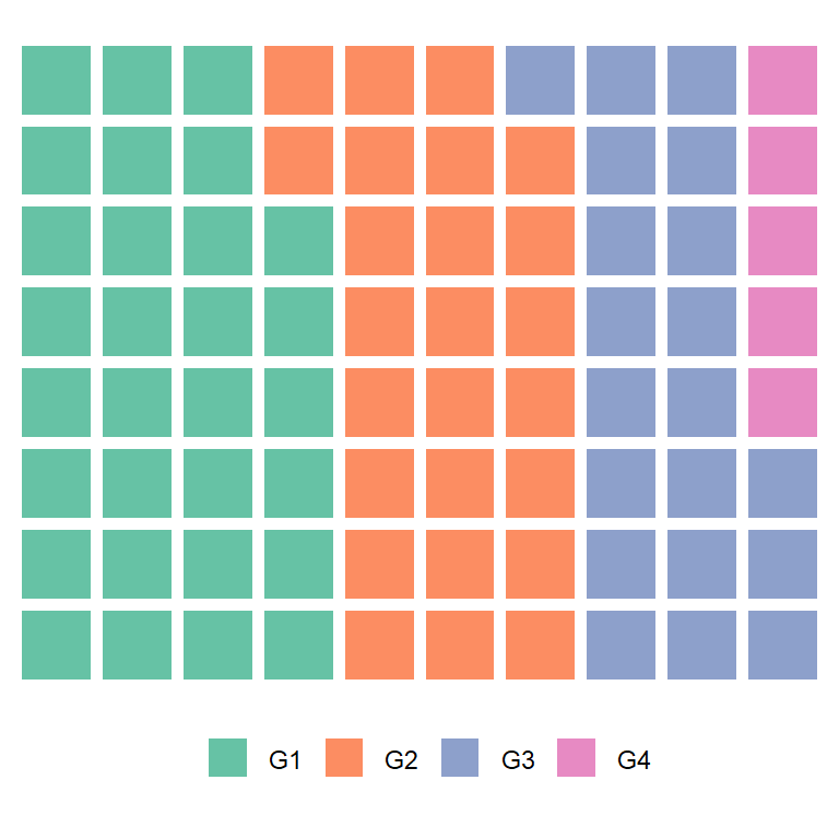 Waffle chart (square pie) in ggplot2