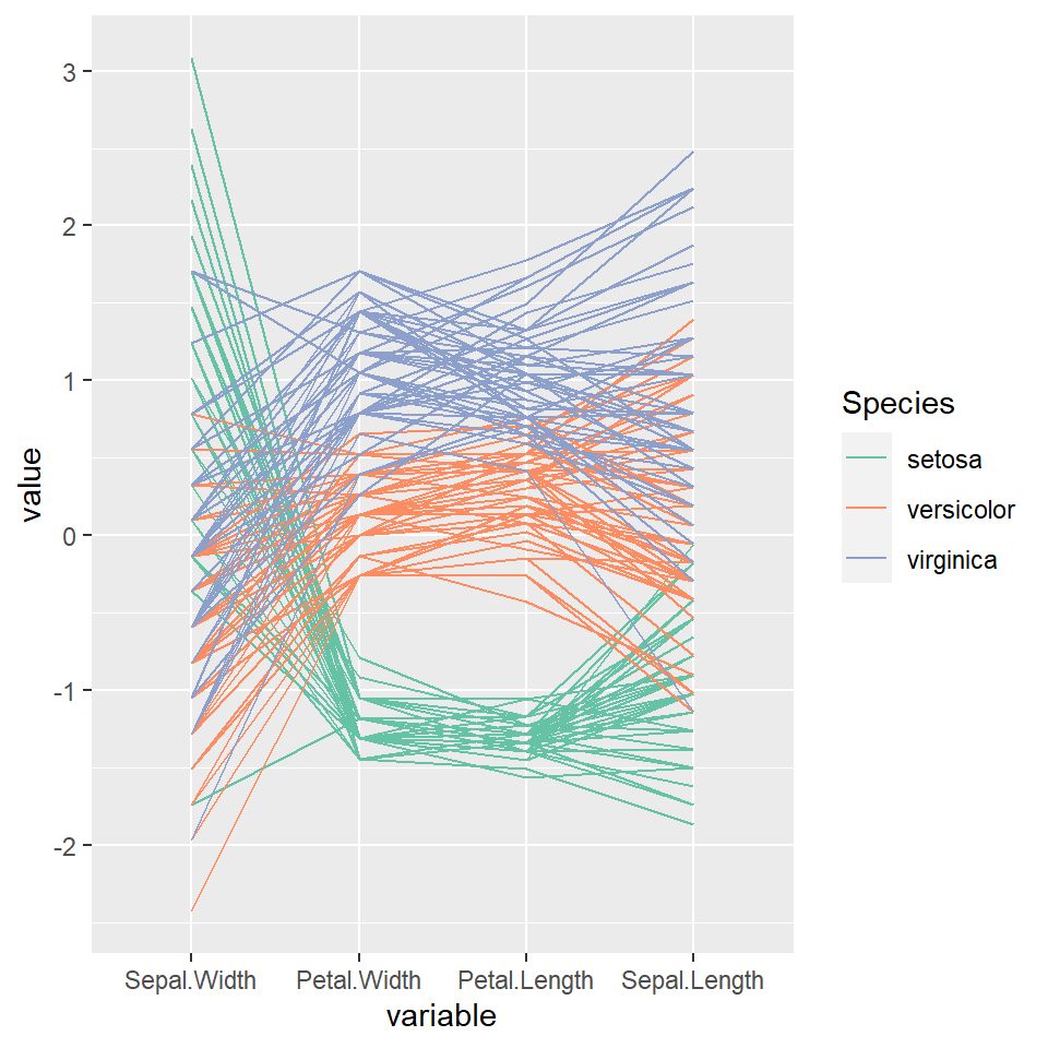 Parallel coordinates in ggplot2 with ggparcoord