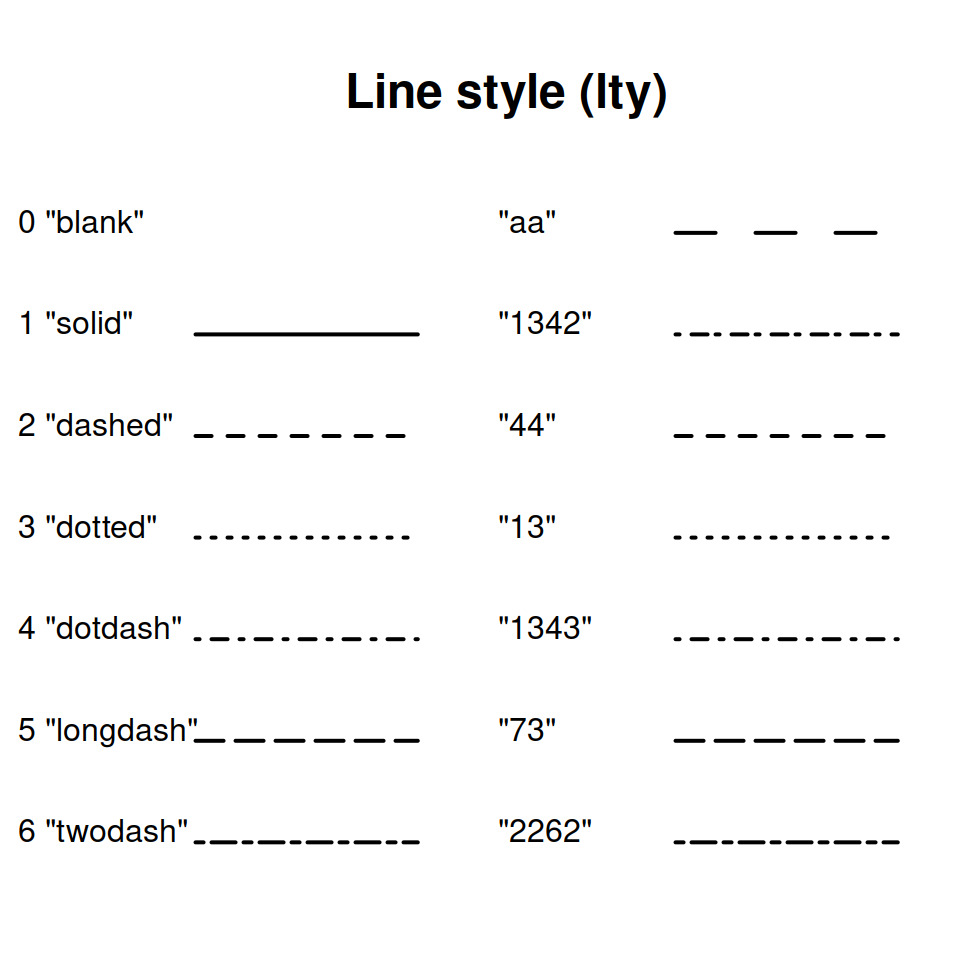 Line types and styles in R