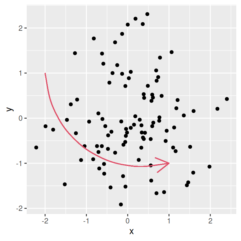 Reference lines, segments, curves and arrows in ggplot2