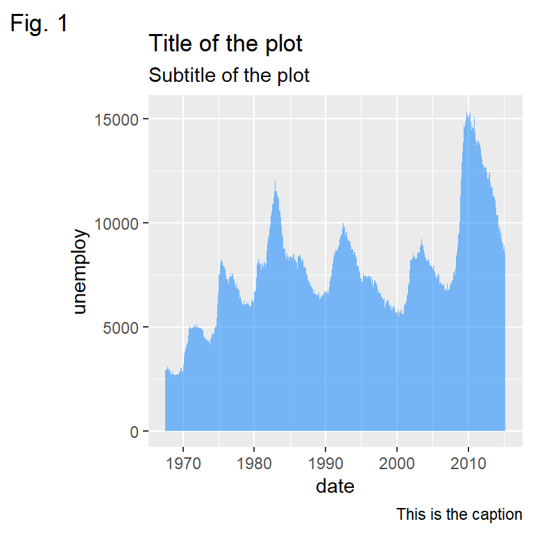 Title, subtitle, caption and tag in ggplot2